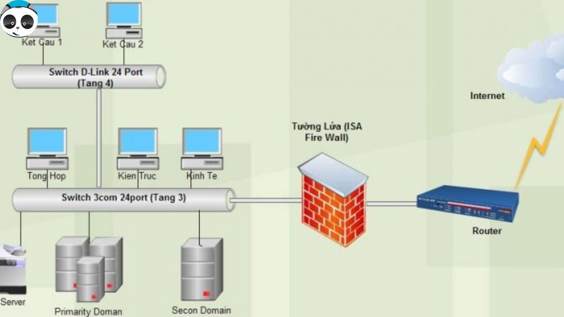 hoạt động của phần mềm quản lý tài liệu