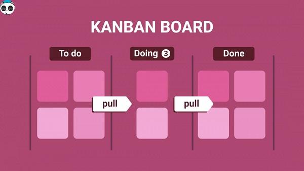 kanban là gì