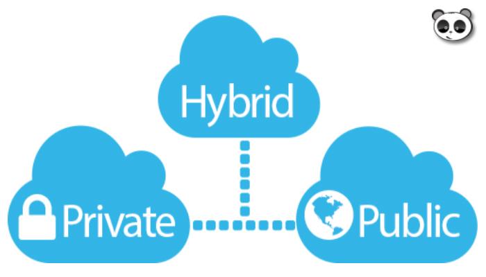 Các dạng Cloud computing