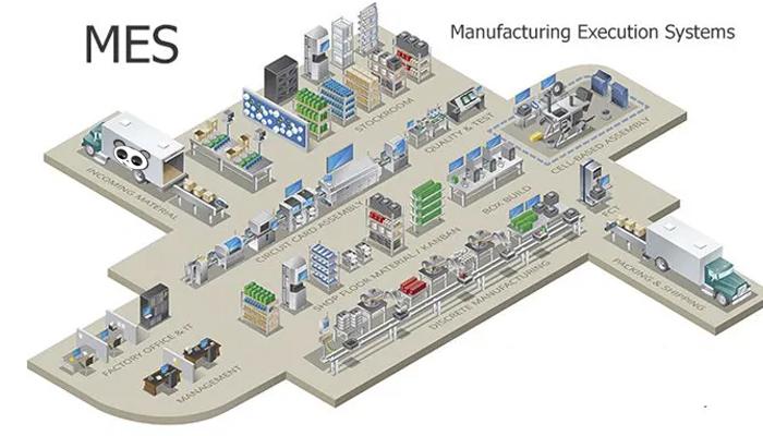 Chức năng của hệ thống điều hành sản xuất