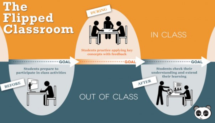 khái niệm lớp học đảo ngược là gì
