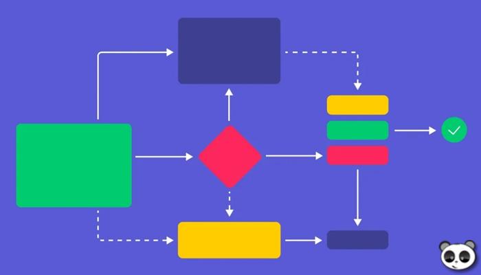 Các loại sơ đồ quy trình làm việc workflow