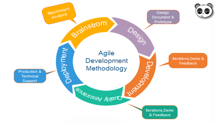 Mô hình phát triển và kiểm thử phần mềm Agile