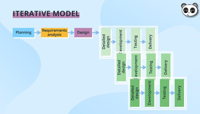 Mô hình tiếp cận lặp (Iterative)