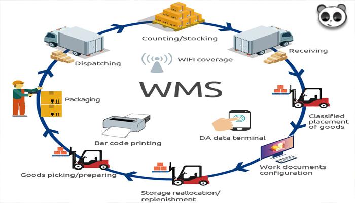 Vai trò hệ thống quản lý kho WMS