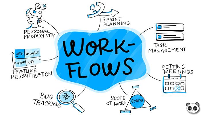 Vì sao nên sử dụng Workflow?