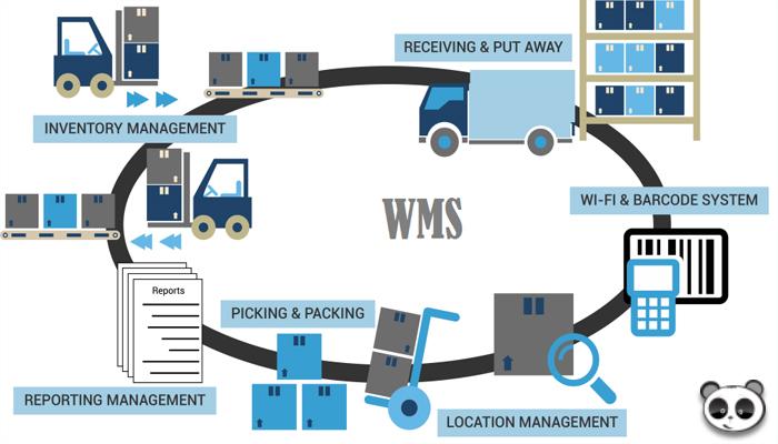 Phần mềm WMS là gì?