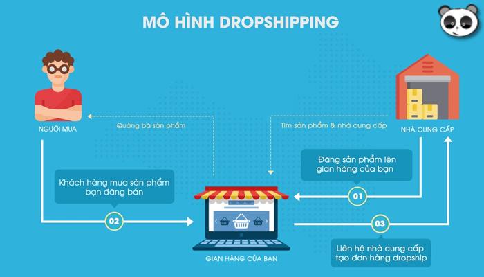 Quy trình của mô hình Dropshipping là gì?